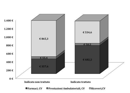 distribuzione-pazienti-nao-e-costo-medio-malattia